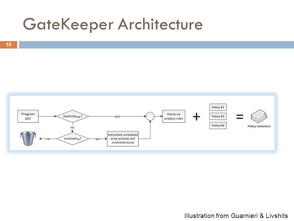 GateKeeper Architecture 15 Illustration from Guarnieri & Livshits