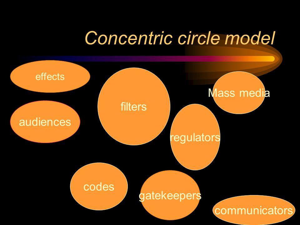Concentric circle model audiences effects gatekeepers codes communicators regulators filters Mass media codes communicators gatekeepers
