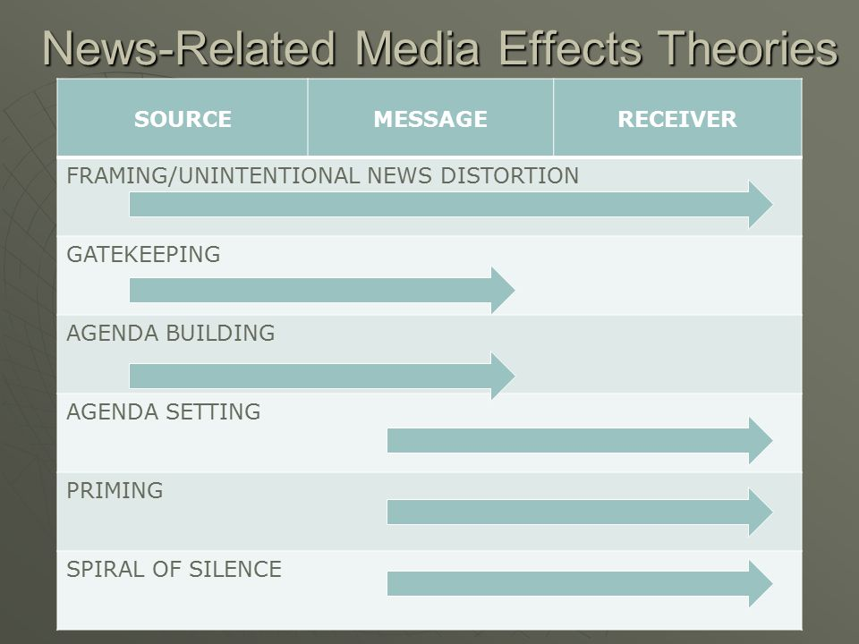 News-Related Media Effects Theories SOURCEMESSAGERECEIVER FRAMING/UNINTENTIONAL NEWS DISTORTION GATEKEEPING AGENDA BUILDING AGENDA SETTING PRIMING SPI