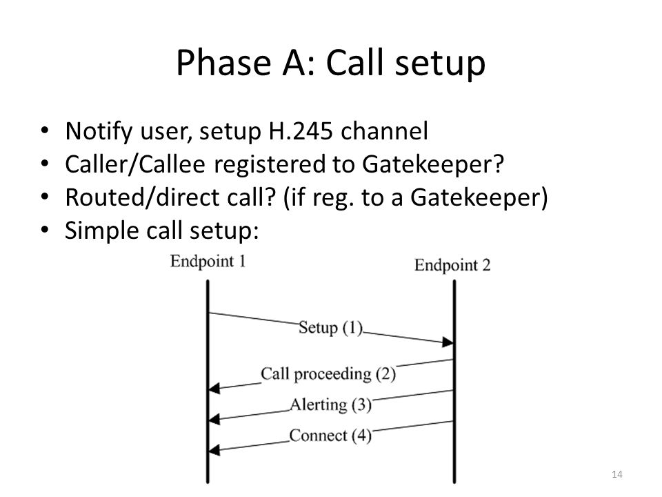 Phase A: Call setup Notify user, setup H.245 channel Caller/Callee registered to Gatekeeper.