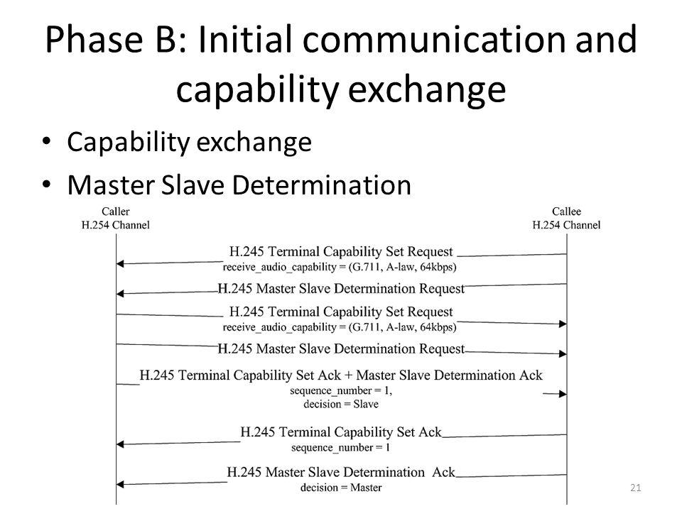 Phase B: Initial communication and capability exchange Capability exchange Master Slave Determination 21