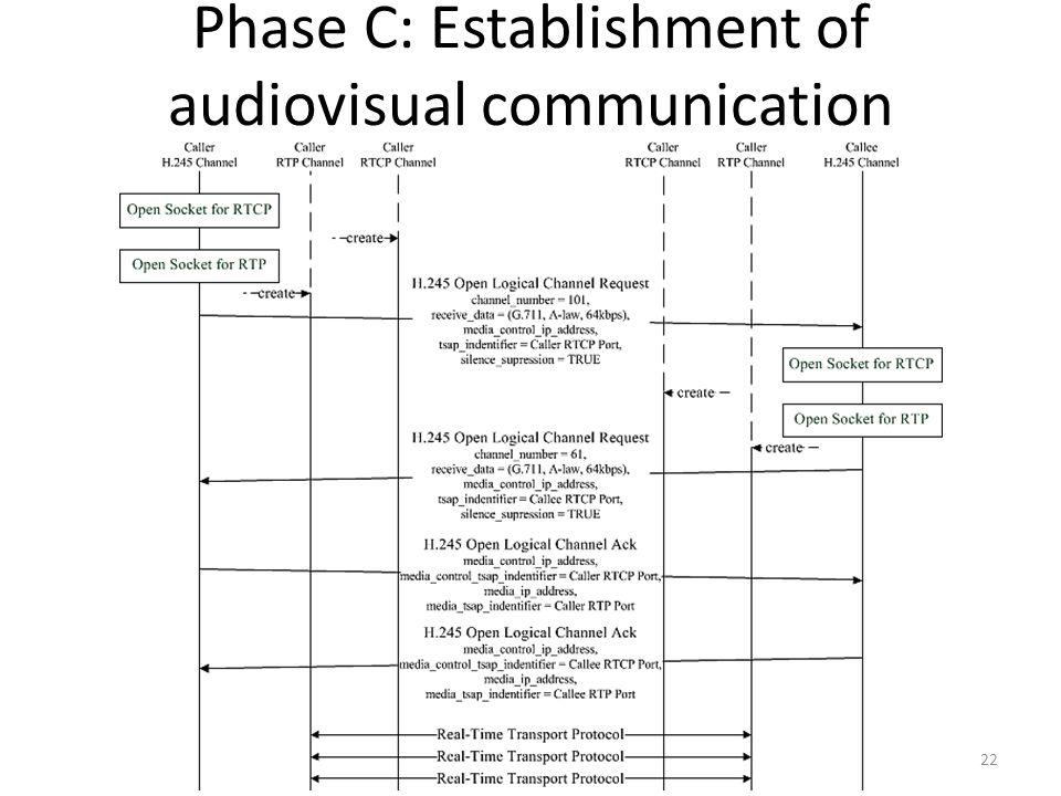 Phase C: Establishment of audiovisual communication 22