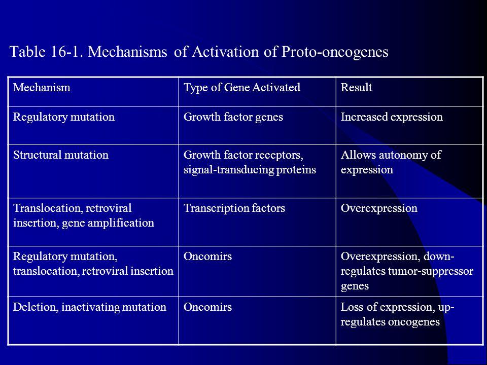 Table 16-1. Mechanisms of Activation of Proto-oncogenes MechanismType of Gene ActivatedResult Regulatory mutationGrowth factor genesIncreased expressi