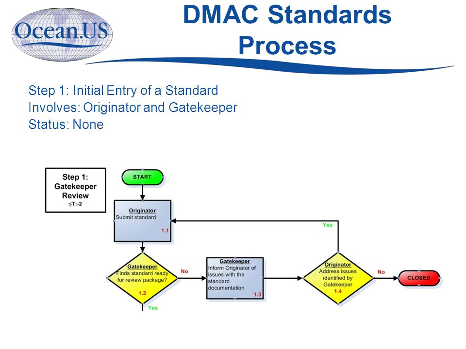 DMAC Standards Process Step 1: Initial Entry of a Standard Involves: Originator and Gatekeeper Status: None