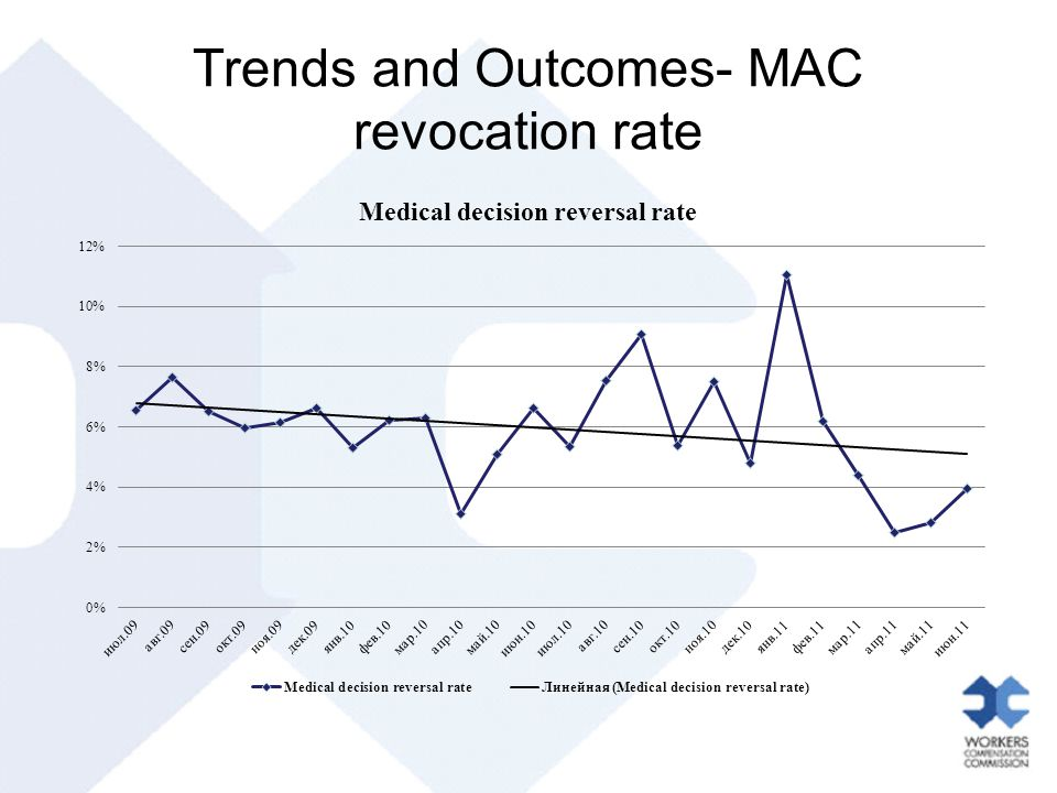 Trends and Outcomes- MAC revocation rate