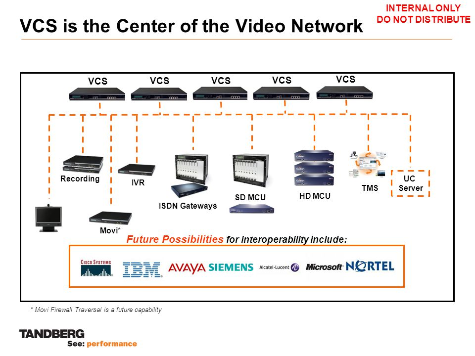 VCS is the Center of the Video Network VCS IVR Recording ISDN Gateways SD MCU HD MCU TMS UC Server Future Possibilities for interoperability include: INTERNAL ONLY DO NOT DISTRIBUTE Movi* * Movi Firewall Traversal is a future capability