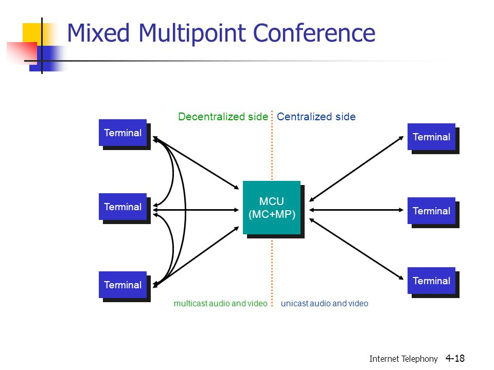 Internet Telephony 4-18 Mixed Multipoint Conference Terminal MCU (MC+MP) MCU (MC+MP) multicast audio and videounicast audio and video Decentralized sideCentralized side
