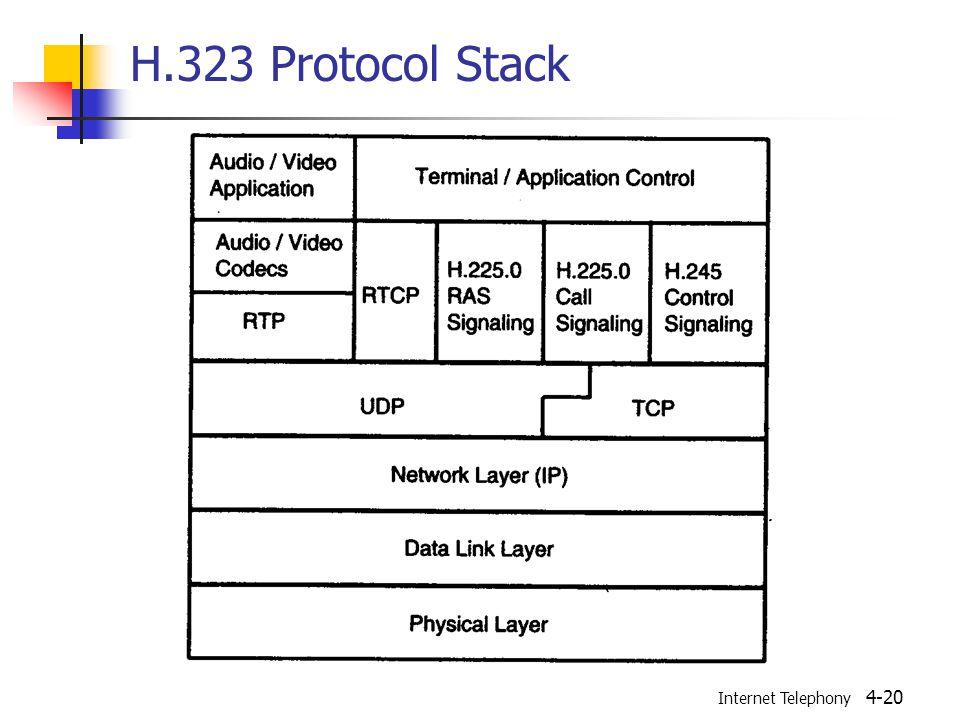 Internet Telephony 4-20 H.323 Protocol Stack