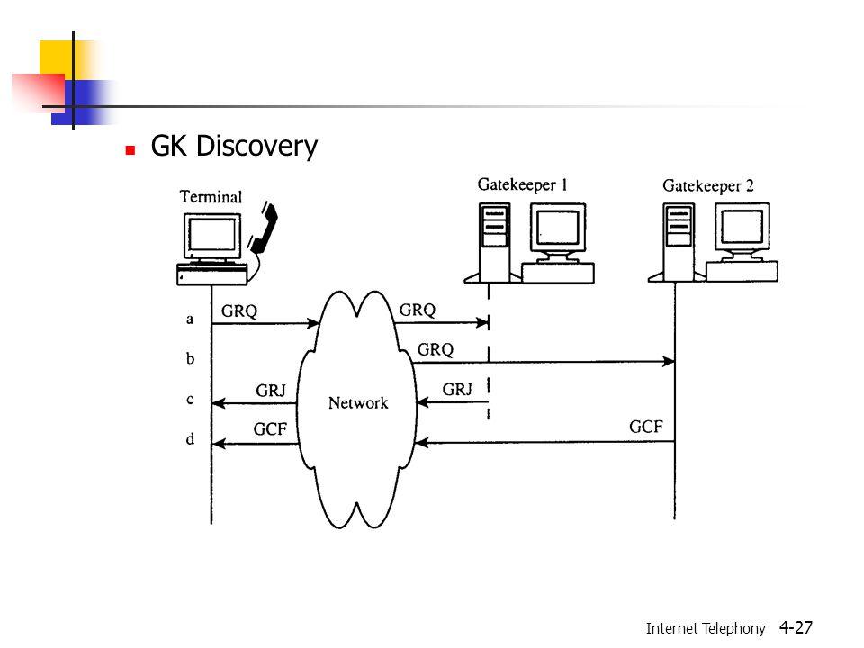 Internet Telephony 4-27 GK Discovery