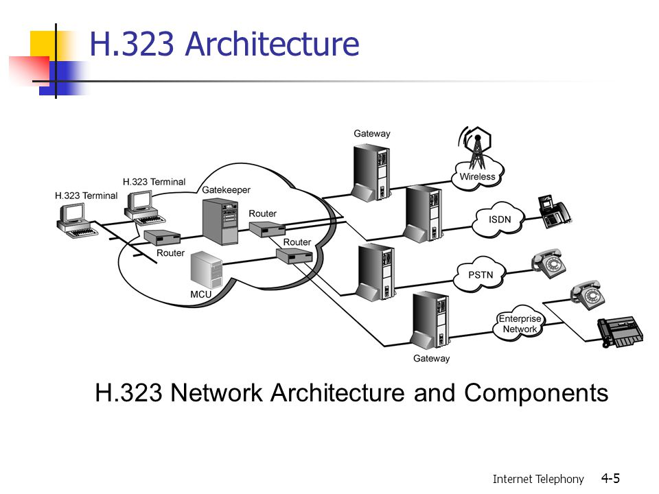 Internet Telephony 4-5 H.323 Architecture H.323 Network Architecture and Components