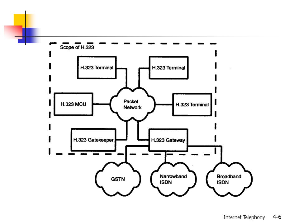 Internet Telephony 4-17 Hybrid Multipoint Conference MCU (MC+MP) MCU (MC+MP) Terminal video stream (multicast) video stream (multicast) video stream (multicast) Terminal control message audio stream (unicast) control message audio stream (unicast) control message audio stream (unicast)