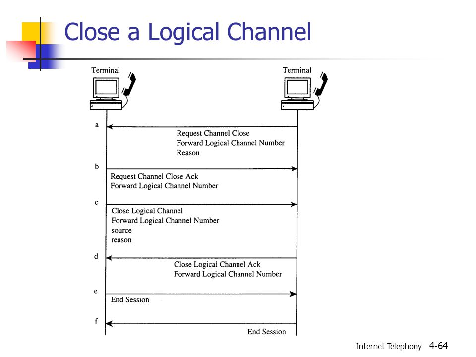 Internet Telephony 4-64 Close a Logical Channel