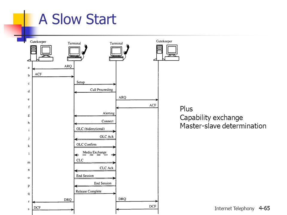 Internet Telephony 4-65 A Slow Start Plus Capability exchange Master-slave determination