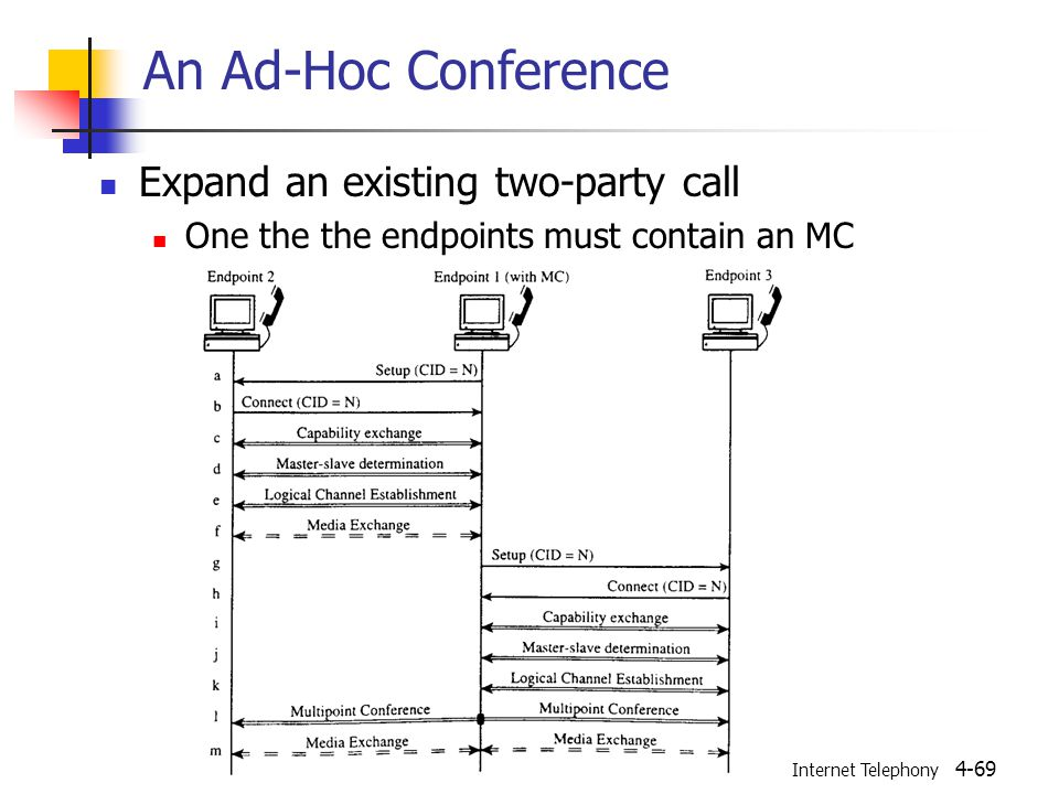 Internet Telephony 4-69 An Ad-Hoc Conference Expand an existing two-party call One the the endpoints must contain an MC