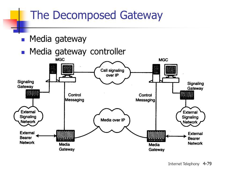 Internet Telephony 4-79 The Decomposed Gateway Media gateway Media gateway controller