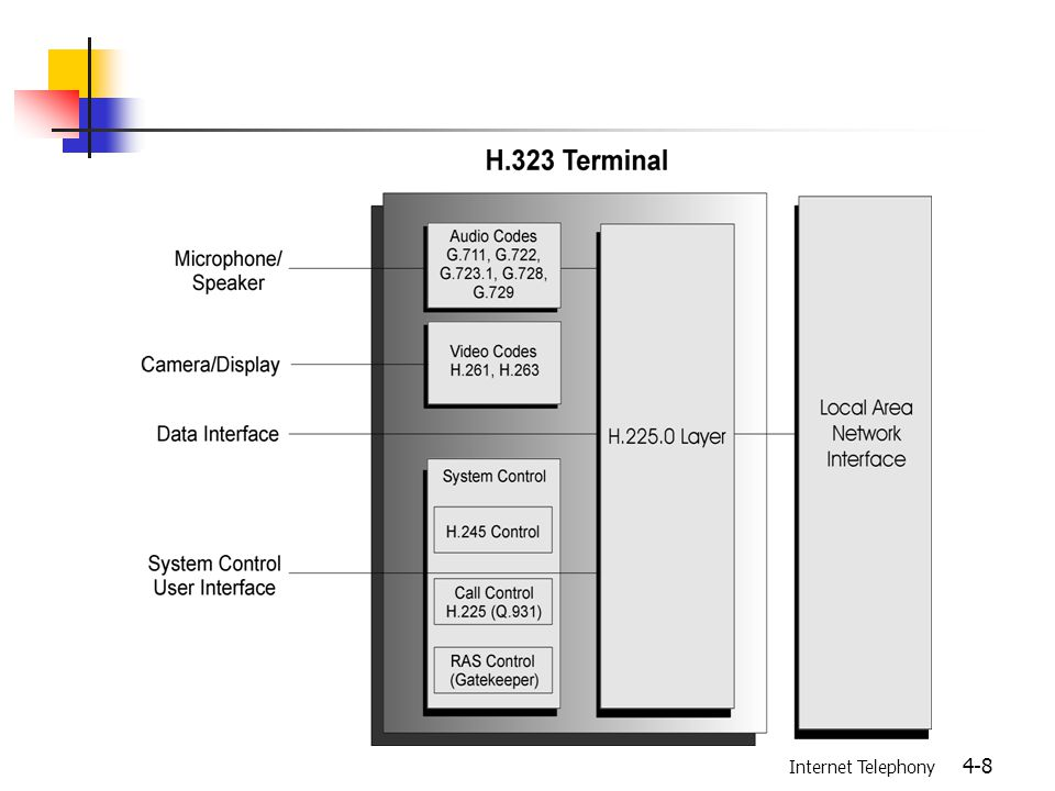 Internet Telephony 4-9 Gateways Interface between the LAN and the switched circuit network Mandatory Functions Transmission Format Translation Communication Procedure Translation Call Setup and Clearing On Both Sides Optional Function Media Format Translation Example: IP/PSTN gateway