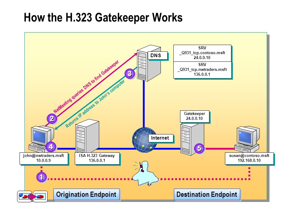 How the H.323 Gatekeeper Works DNS Origination Endpoint Destination Endpoint SRV _Q931_tcp.contoso.msft 24.0.0.10 SRV _Q931_tcp.contoso.msft 24.0.0.10 SRV _Q931_tcp.nwtraders.msft 136.0.0.1 SRV _Q931_tcp.nwtraders.msft 136.0.0.1 11 NetMeeting queries DNS to find Gatekeeper 22 33 Returns IP address to John's computer 44 Internet john@nwtraders.msft 10.0.0.9 john@nwtraders.msft 10.0.0.9 ISA H.323 Gateway 136.0.0.1 ISA H.323 Gateway 136.0.0.1 Gatekeeper 24.0.0.10 Gatekeeper 24.0.0.10 55 susan@contoso.msft 192.168.0.10 susan@contoso.msft 192.168.0.10