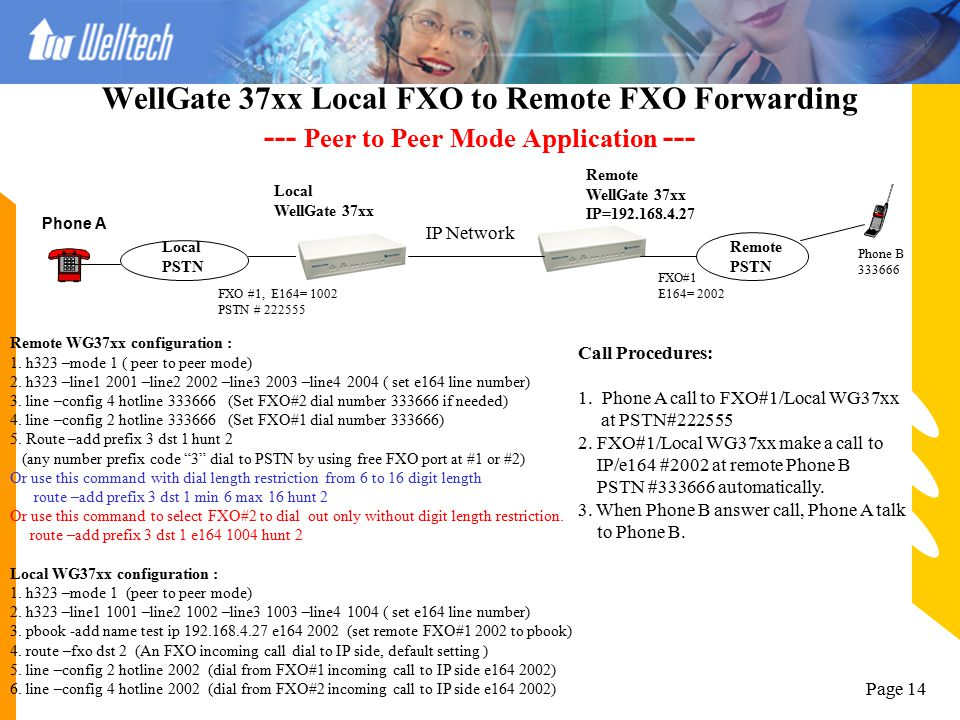 Page 13 WellGate 3702A Local FXO to Local FXO Forwarding --- Peer to Peer Mode Application --- Local PSTN Local PSTN WellGate 3702A Phone A IP Network