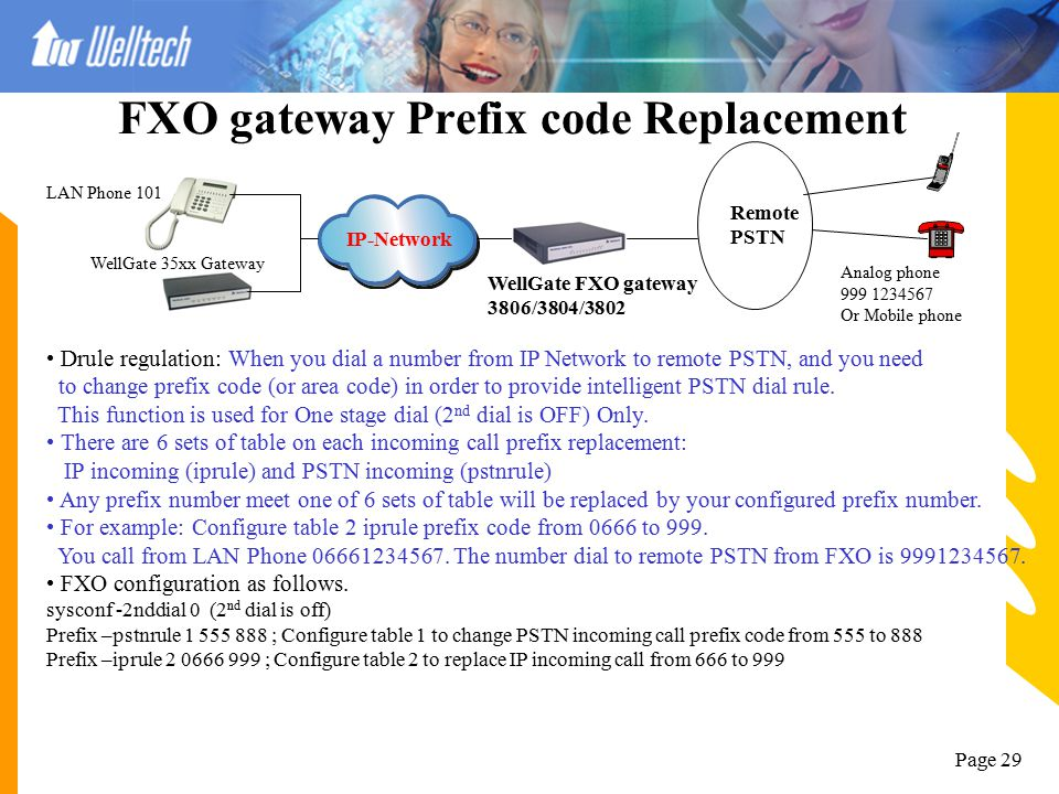 Page 28 FXO Drop/Insert/Filter Application IP-Network WellGate FXO gateway 3806/3804/3802 Remote PSTN Area code 02 Analog phone (02)8226-5699 Or Mobil