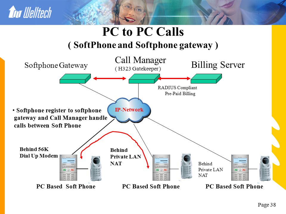 Page 37 Application of Call Manager Next Generation Communication Solution  Build-in H.323 Proxy - Support two NIC card with two different IP domains