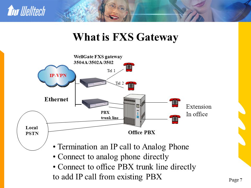 Page 17 WellGate 38xx FXO Hot Line (Forwarding) Application --- Gatekeeper mode --- IP-Network PSTN #1 Or PBX PSTN #2 Or PBX WellGate 3804 #1WellGate 3804 #2 Analog Phone or Mobile Phone #1 Analog Phone or Mobile Phone #2 Number: 886 ADSL Modem with Router Or Switch/Hub #1 WellGate 3804 #1 configuration : 1.