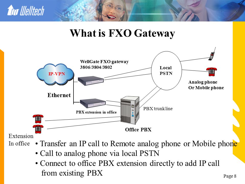 Page 7 What is FXS Gateway IP-VPN Ethernet Tel 1 Tel 2 WellGate FXS gateway 3504A/3502A/3502 Local PSTN Office PBX Extension In office PBX trunk line