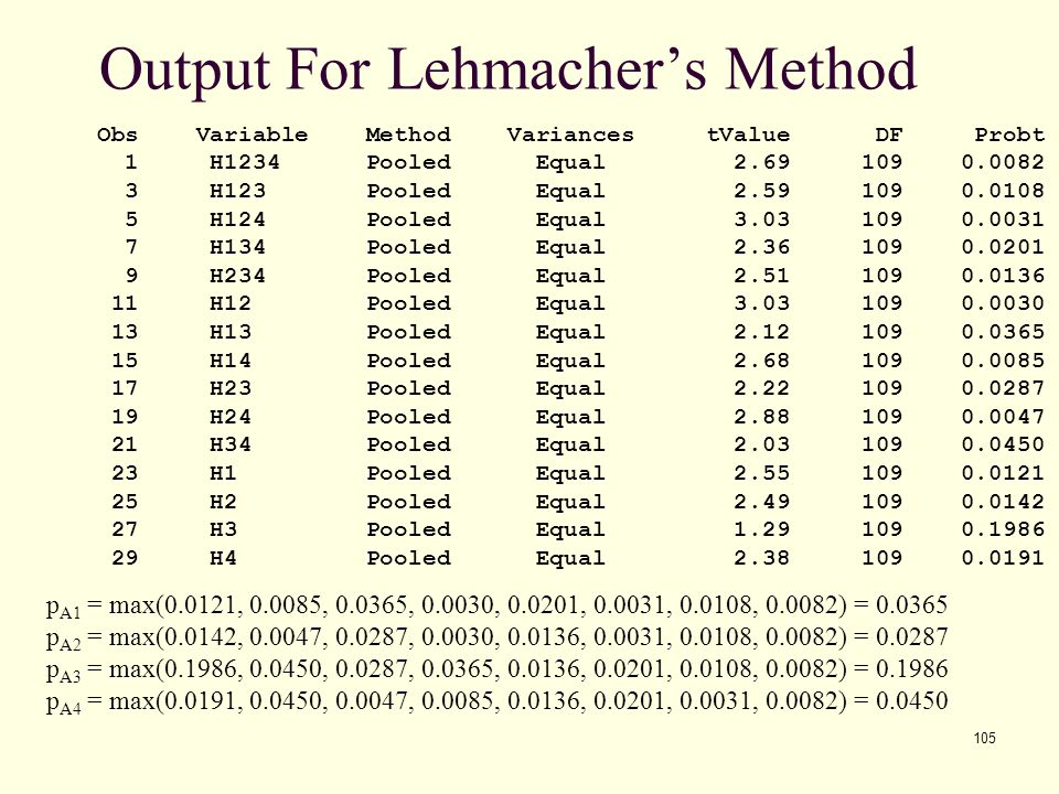 105 Output For Lehmacher's Method Obs Variable Method Variances tValue DF Probt 1 H1234 Pooled Equal 2.69 109 0.0082 3 H123 Pooled Equal 2.59 109 0.01