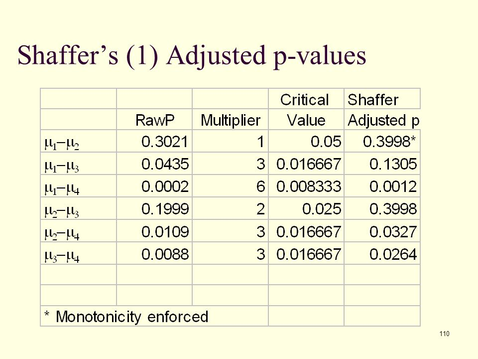110 Shaffer's (1) Adjusted p-values