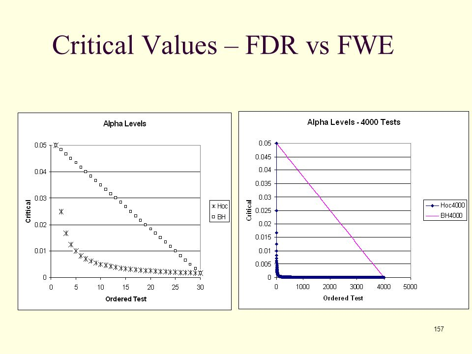 157 Critical Values – FDR vs FWE