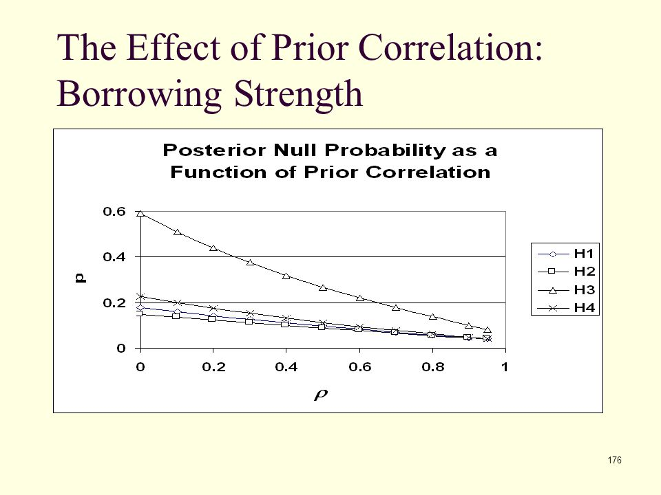176 The Effect of Prior Correlation: Borrowing Strength