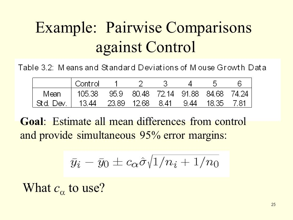 25 Example: Pairwise Comparisons against Control Goal: Estimate all mean differences from control and provide simultaneous 95% error margins: What c 