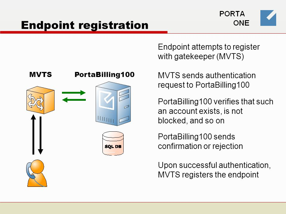 Endpoint registration Endpoint attempts to register with gatekeeper (MVTS) MVTSPortaBilling100 Upon successful authentication, MVTS registers the endpoint MVTS sends authentication request to PortaBilling100 PortaBilling100 verifies that such an account exists, is not blocked, and so on PortaBilling100 sends confirmation or rejection