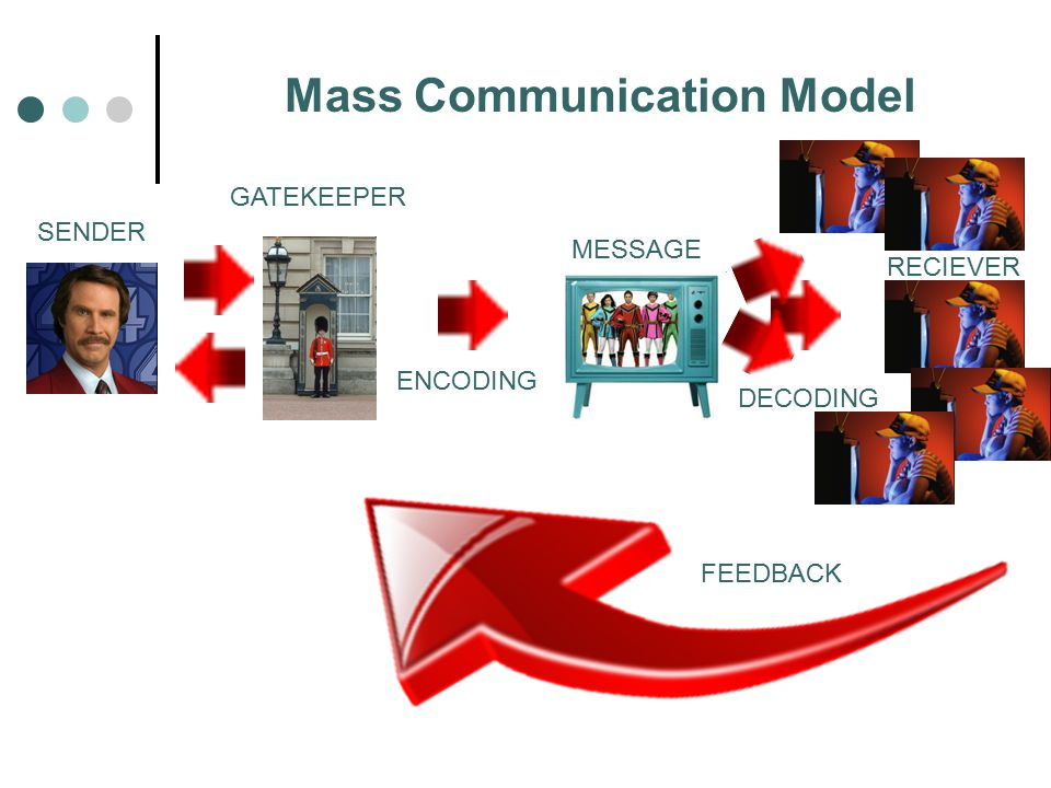 SENDER MESSAGE RECIEVER GATEKEEPER ENCODING DECODING FEEDBACK Mass Communication Model