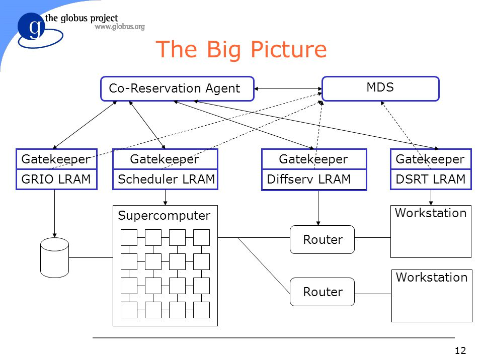 12 The Big Picture Supercomputer Workstation Router Gatekeeper Scheduler LRAM Gatekeeper Diffserv LRAM Gatekeeper DSRT LRAM Gatekeeper GRIO LRAM Co-Reservation Agent MDS