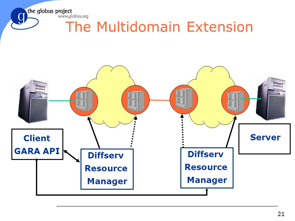 21 The Multidomain Extension Server Diffserv Resource Manager Client GARA API Diffserv Resource Manager