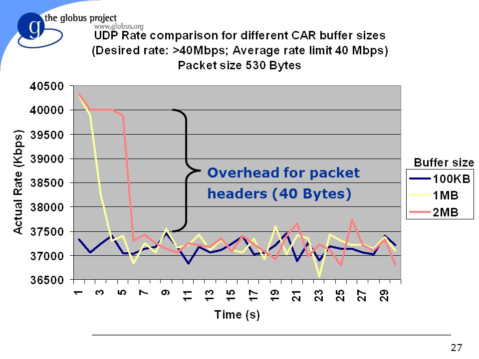 27 Overhead for packet headers (40 Bytes)
