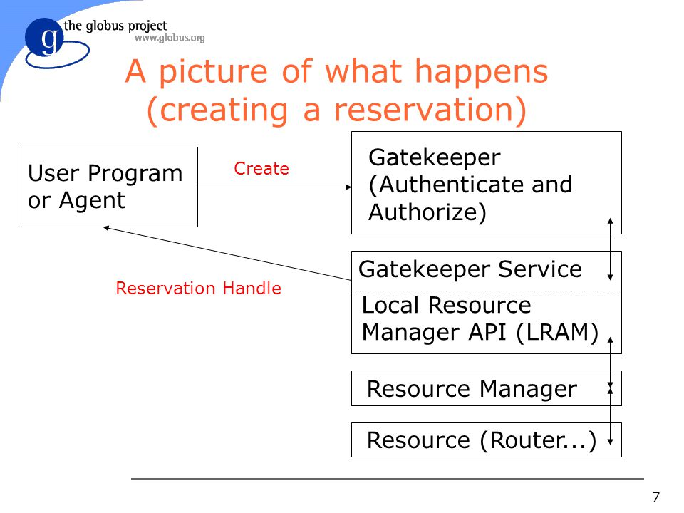 7 A picture of what happens (creating a reservation) Gatekeeper (Authenticate and Authorize) Create User Program or Agent Reservation Handle Resource Manager Gatekeeper Service Local Resource Manager API (LRAM) Resource (Router...)
