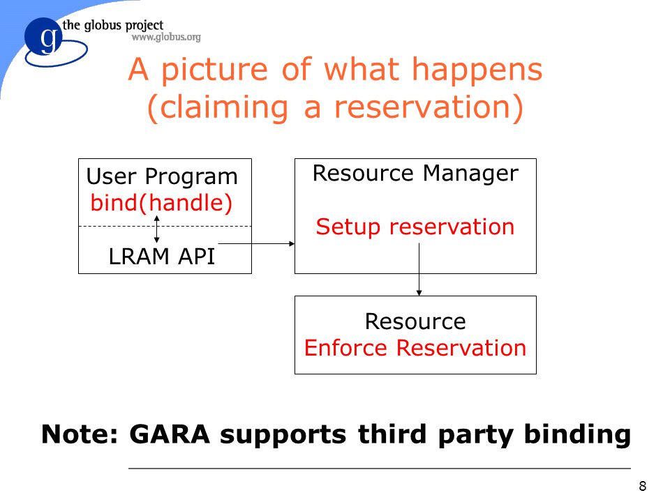 8 A picture of what happens (claiming a reservation) User Program bind(handle) LRAM API Resource Manager Setup reservation Resource Enforce Reservation Note: GARA supports third party binding