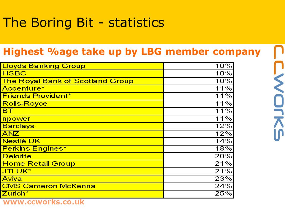 www.ccworks.co.uk The Boring Bit - statistics Highest %age take up by LBG member company
