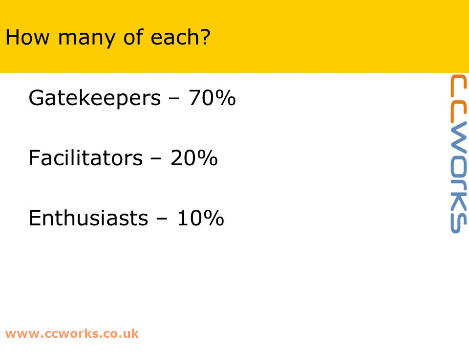 www.ccworks.co.uk How many of each Gatekeepers – 70% Facilitators – 20% Enthusiasts – 10%