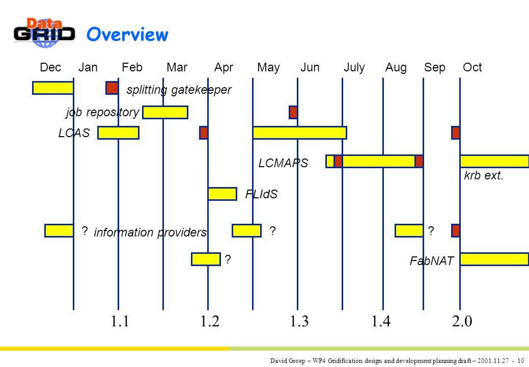 David Groep – WP4 Gridification design and development planning draft – 2001.11.27 - 10 Overview Dec Jan Feb Mar Apr May Jun July Aug Sep Oct 1.1 1.2 1.3 1.4 2.0 splitting gatekeeper job repository LCAS LCMAPS krb ext.