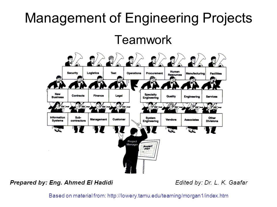 Management of Engineering Projects Teamwork Prepared by: Eng.