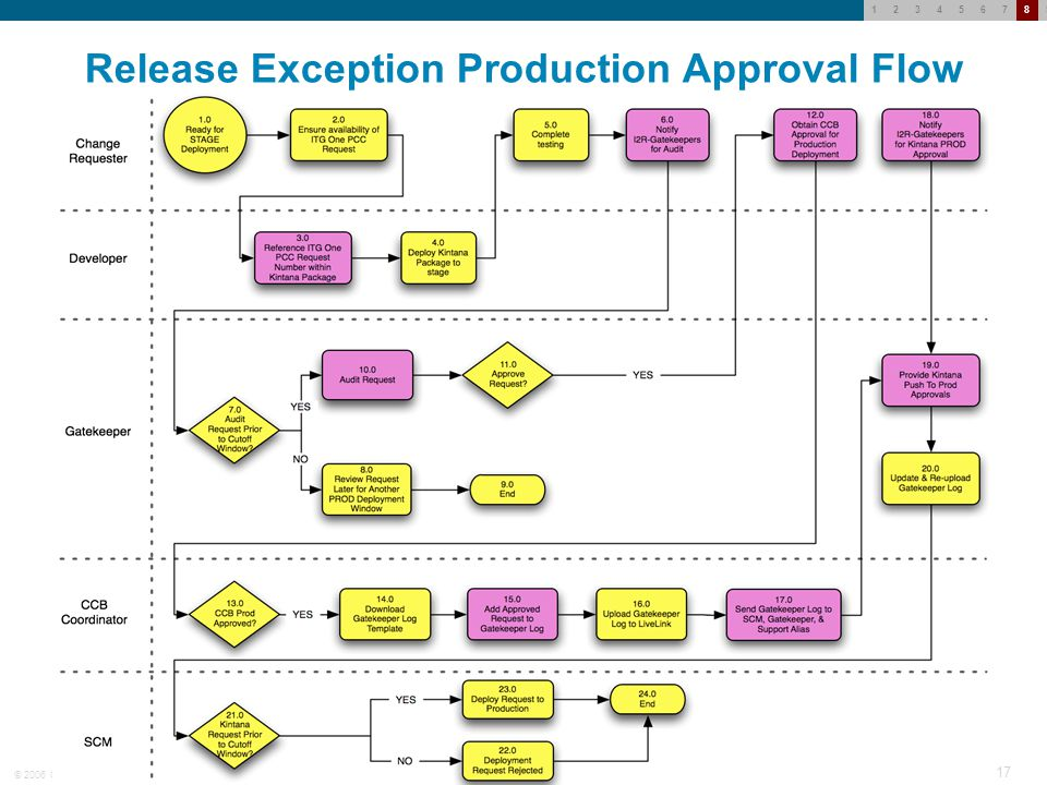 © 2006 Cisco Systems, Inc. All rights reserved.Cisco Confidential 16 123456789 Planned Release Production Approval Flow