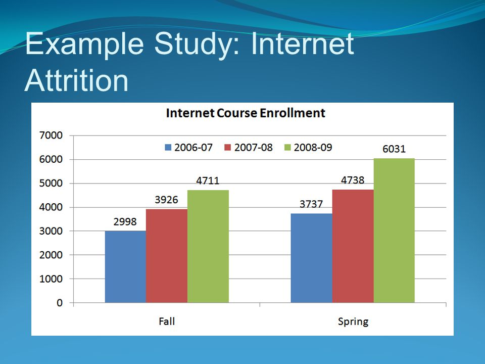 Example Study: Internet Attrition