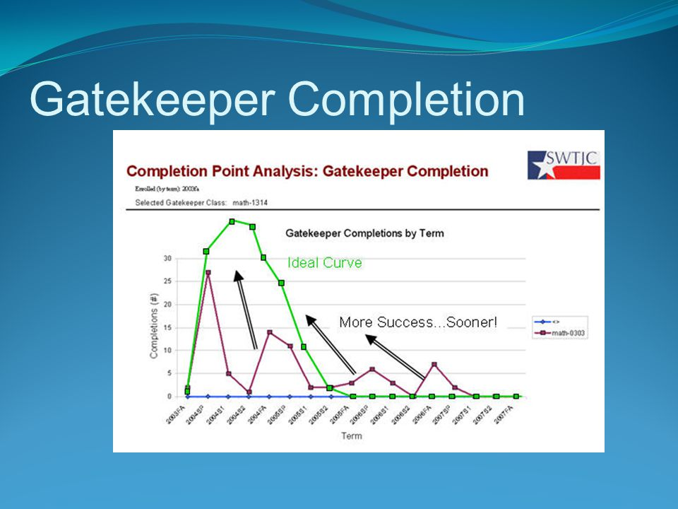 Above: Southwest Texas Junior College, an AtD school, used Completion Point Reporting to show the correlation between suspected gatekeeper classes and graduation.