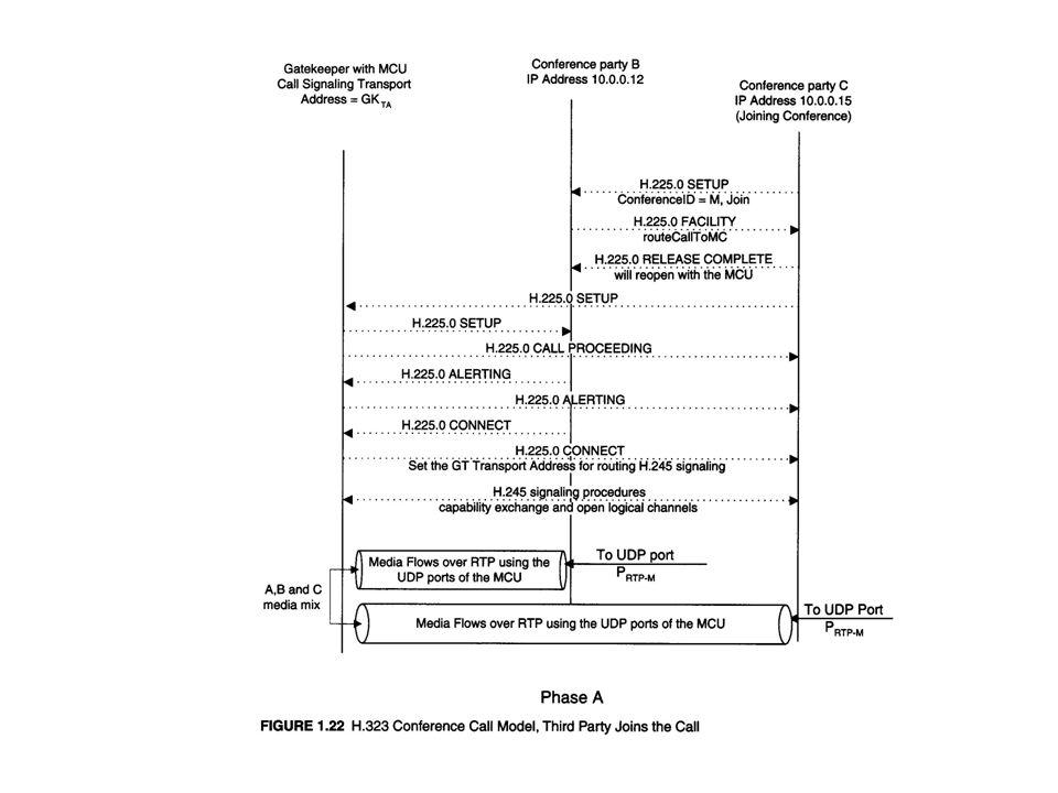H.323 QoS: RSVP –transportQoS field in the ARQ RAS.
