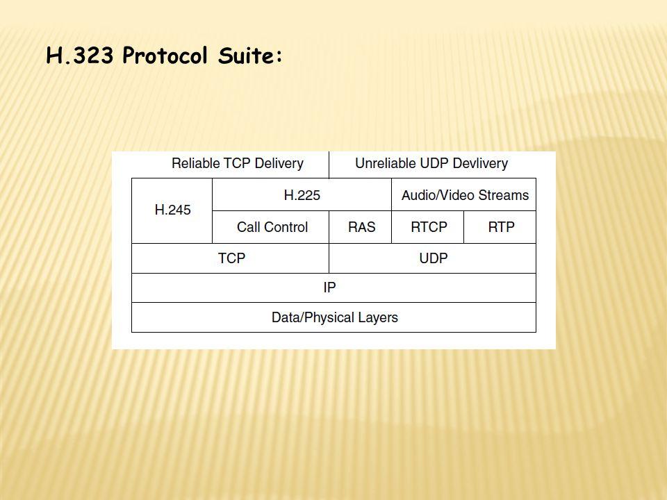 H.323 Protocol Suite: