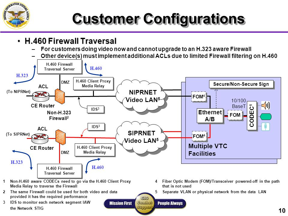 10 Multiple VTC Facilities 10/100 BaseT NIPRNET Video LAN 5 SIPRNET Video LAN 5 Non-H.323 Firewall 2 Customer Configurations H.460 Firewall TraversalH.460 Firewall Traversal – –For customers doing video now and cannot upgrade to an H.323 aware Firewall – –Other device(s) must implement additional ACLs due to limited Firewall filtering on H.460 FOM 4 Secure/Non-Secure Sign (To NIPRNet) (To SIPRNet) H.460 Firewall Traversal Server CE Router ACL CE Router ACL DMZ H.460 Firewall Traversal Server H.460 Client Proxy Media Relay IDS 3 1Non-H.460 aware CODECs need to go via the H.460 Client Proxy Media Relay to traverse the Firewall 2The same Firewall could be used for both video and data provided it has the required performance 3IDS to monitor each network segment IAW the Network STIG 4Fiber Optic Modem (FOM)/Transceiver powered-off in the path that is not used 5Separate VLAN or physical network from the data LAN CODEC 1 FOM Ethernet A/B Ethernet A/B H.323 H.460 H.323