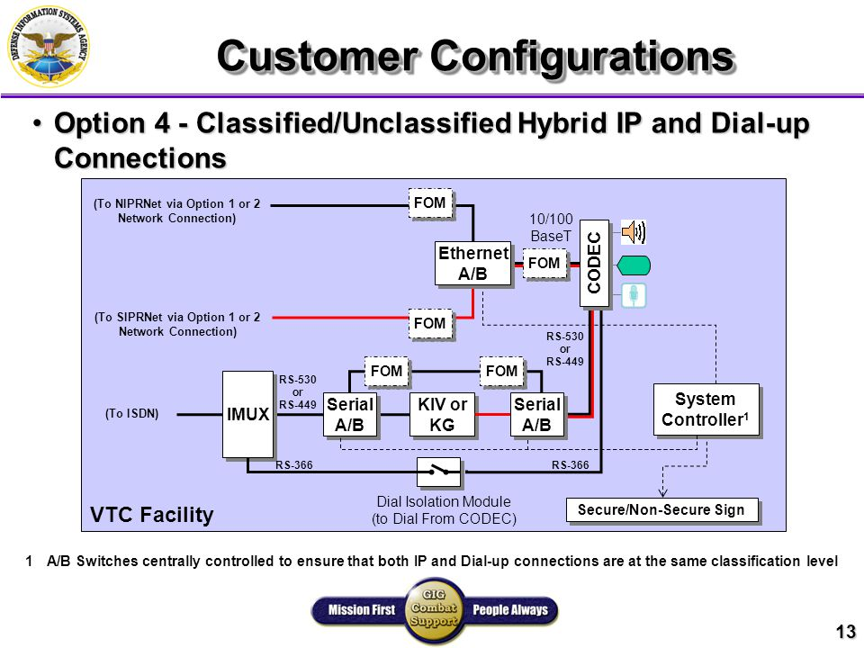 13 Customer Configurations Option 4 - Classified/Unclassified Hybrid IP and Dial-up ConnectionsOption 4 - Classified/Unclassified Hybrid IP and Dial-up Connections VTC Facility 10/100 BaseT FOM Secure/Non-Secure Sign FOM (To NIPRNet via Option 1 or 2 Network Connection) IMUX RS-530 or RS-449 RS-366 Dial Isolation Module (to Dial From CODEC) FOM RS-530 or RS-449 RS-366 KIV or KG KIV or KG Serial A/B Serial A/B (To ISDN) System Controller 1 System Controller 1 1A/B Switches centrally controlled to ensure that both IP and Dial-up connections are at the same classification level FOM Ethernet A/B Ethernet A/B Serial A/B Serial A/B CODEC (To SIPRNet via Option 1 or 2 Network Connection)