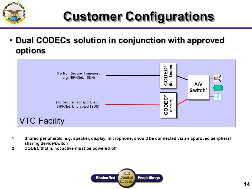 14 Customer Configurations VTC Facility Dual CODECs solution in conjunction with approved optionsDual CODECs solution in conjunction with approved options CODEC 2 (Non-Secure) CODEC 2 (Non-Secure) CODEC 2 (Secure) CODEC 2 (Secure) A/V Switch 1 A/V Switch 1 (To Non-Secure Transport, e.g.